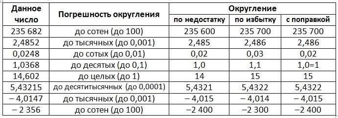 Теория по округлению чисел