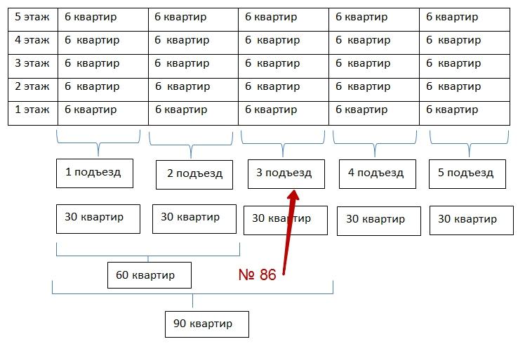 Разбор заданий егэ профильного уровня. Задача 30