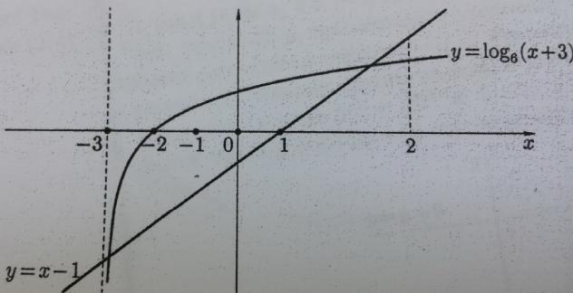 Логарифмическое неравенство с параметром