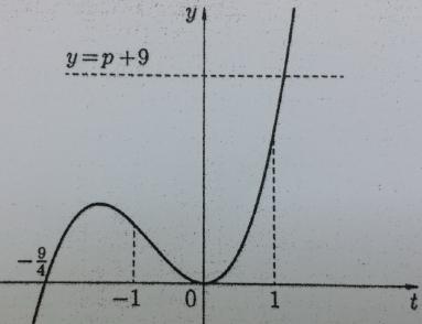 Тригонометрическое уравнение с параметром