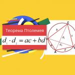 Формула Эйлера. Теорема Птолемея
